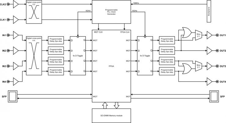 easy-phi unige ch :: High-speed FPGA